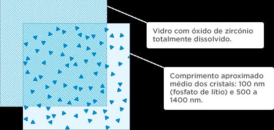 Celtra - silicato de lítio reforçada com óxido de zircônio (ZLS)