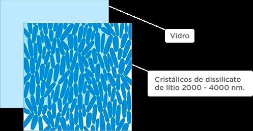 Cerâmica de silicato de lítiio
